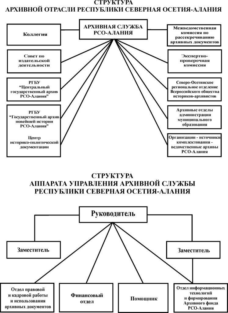 Структура архивной службы(нов)1.
